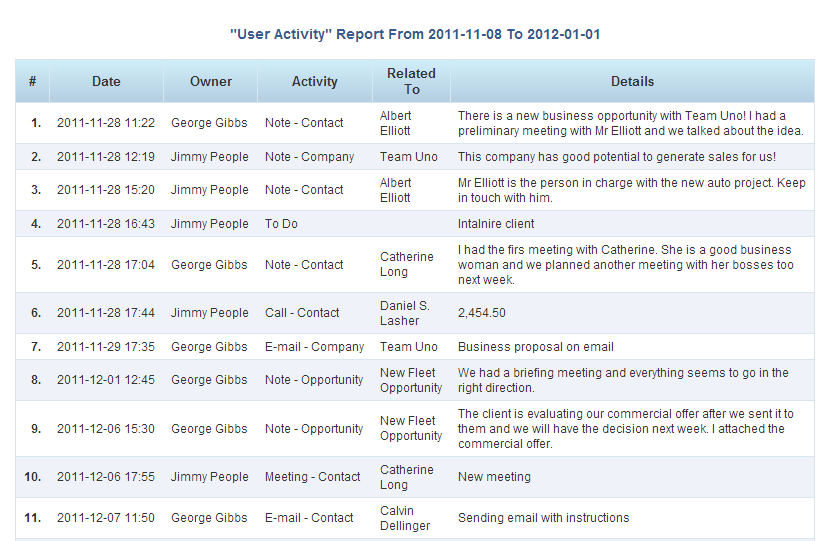 Sales People Hate The Daily Activity Report - Nexus Electronics